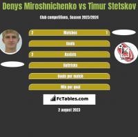 Denys Miroshnichenko vs Timur Stetskov h2h player stats