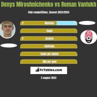 Denys Miroshnichenko vs Roman Vantukh h2h player stats