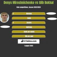 Denys Miroshnichenko vs Glib Bukhal h2h player stats
