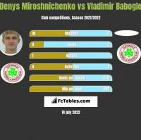 Denys Miroshnichenko vs Vladimir Baboglo h2h player stats