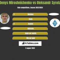 Denys Miroshnichenko vs Oleksandr Syrota h2h player stats