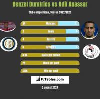 Denzel Dumfries vs Adil Auassar h2h player stats