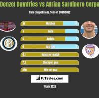 Denzel Dumfries vs Adrian Sardinero Corpa h2h player stats