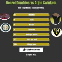 Denzel Dumfries vs Arjan Swinkels h2h player stats