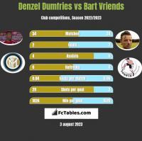 Denzel Dumfries vs Bart Vriends h2h player stats