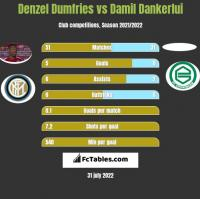 Denzel Dumfries vs Damil Dankerlui h2h player stats