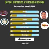 Denzel Dumfries vs Danilho Doekhi h2h player stats