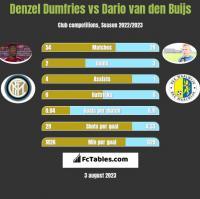 Denzel Dumfries vs Dario van den Buijs h2h player stats
