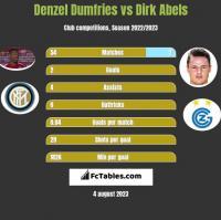 Denzel Dumfries vs Dirk Abels h2h player stats
