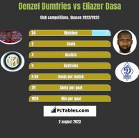 Denzel Dumfries vs Eliazer Dasa h2h player stats