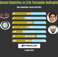 Denzel Dumfries vs Eric Fernando Botteghin h2h player stats