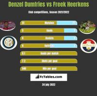 Denzel Dumfries vs Freek Heerkens h2h player stats