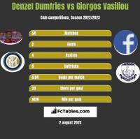 Denzel Dumfries vs Giorgos Vasiliou h2h player stats