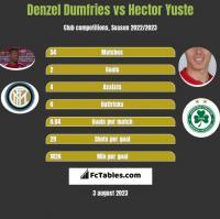 Denzel Dumfries vs Hector Yuste h2h player stats