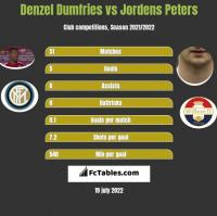 Denzel Dumfries vs Jordens Peters h2h player stats