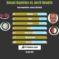 Denzel Dumfries vs Jorrit Hendrix h2h player stats