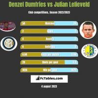 Denzel Dumfries vs Julian Lelieveld h2h player stats