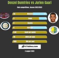 Denzel Dumfries vs Jurien Gaari h2h player stats