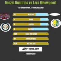 Denzel Dumfries vs Lars Nieuwpoort h2h player stats