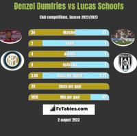Denzel Dumfries vs Lucas Schoofs h2h player stats