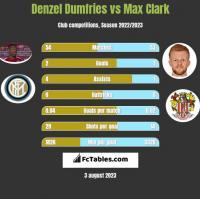 Denzel Dumfries vs Max Clark h2h player stats
