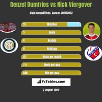 Denzel Dumfries vs Nick Viergever h2h player stats