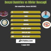 Denzel Dumfries vs Olivier Boscagli h2h player stats