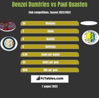Denzel Dumfries vs Paul Quasten h2h player stats
