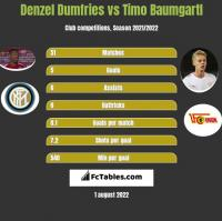 Denzel Dumfries vs Timo Baumgartl h2h player stats