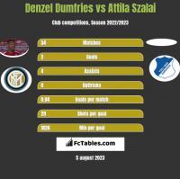 Denzel Dumfries vs Attila Szalai h2h player stats