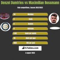 Denzel Dumfries vs Maximilian Rossmann h2h player stats