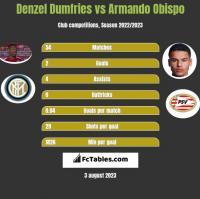 Denzel Dumfries vs Armando Obispo h2h player stats