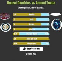 Denzel Dumfries vs Ahmed Touba h2h player stats