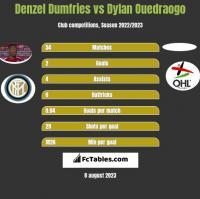 Denzel Dumfries vs Dylan Ouedraogo h2h player stats