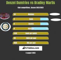 Denzel Dumfries vs Bradley Martis h2h player stats
