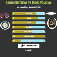 Denzel Dumfries vs Diego Palacios h2h player stats