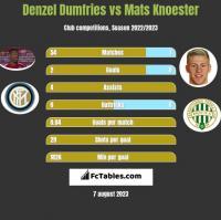 Denzel Dumfries vs Mats Knoester h2h player stats
