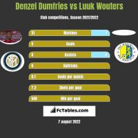 Denzel Dumfries vs Luuk Wouters h2h player stats