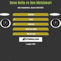 Deon Hotto vs Ben Motshwari h2h player stats
