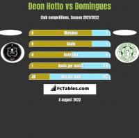 Deon Hotto vs Domingues h2h player stats