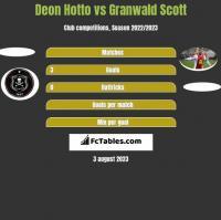 Deon Hotto vs Granwald Scott h2h player stats