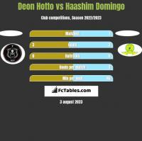 Deon Hotto vs Haashim Domingo h2h player stats
