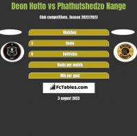 Deon Hotto vs Phathutshedzo Nange h2h player stats