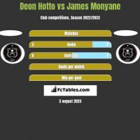 Deon Hotto vs James Monyane h2h player stats