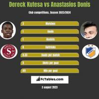 Dereck Kutesa vs Anastasios Donis h2h player stats