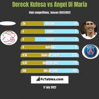 Dereck Kutesa vs Angel Di Maria h2h player stats