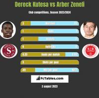 Dereck Kutesa vs Arber Zeneli h2h player stats