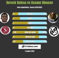 Dereck Kutesa vs Assane Diousse h2h player stats
