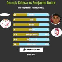 Dereck Kutesa vs Benjamin Andre h2h player stats
