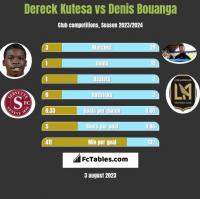 Dereck Kutesa vs Denis Bouanga h2h player stats